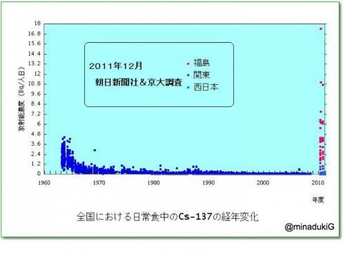 早川由紀夫fukushima120129zushi5