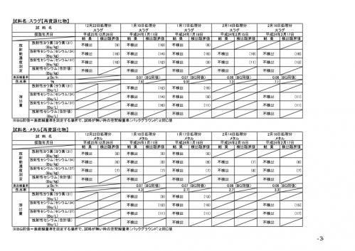島田試験焼却kekkaichiran3