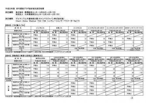 島田試験焼却kekkaichiran2