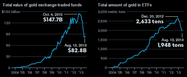 96169b28-0514-11e3-a429-04654438cdc5_value-of-gold-ETFs_convert_20130815090459.png