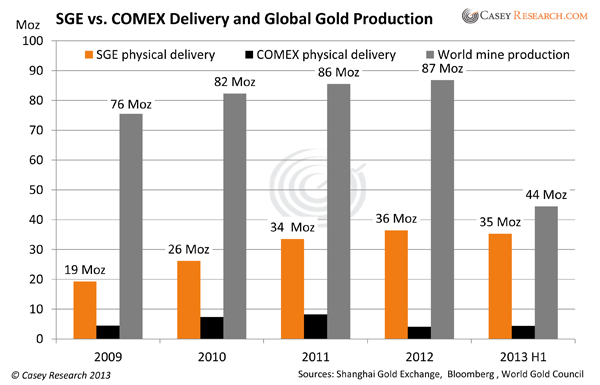 SGEvsCOMEXDeliveryandGlobalGoldProduction.png
