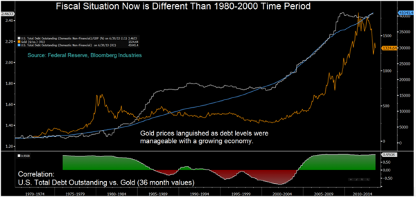 goldcore_bloomberg_chart2_27-09-13_convert_20130928081628.png