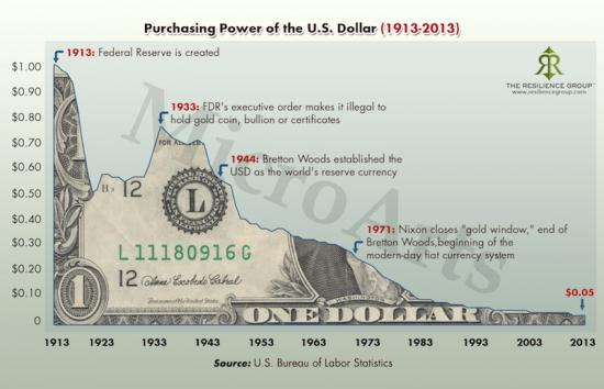 purchasing-power-of-the-us-dollar1_convert_20131105211238.jpg
