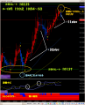 ユーロ円注目のレート