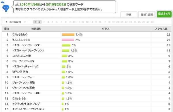 うおっち&ももの海水魚日記-ワード1(1)