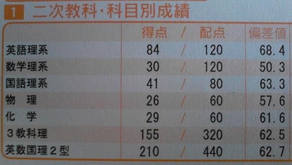 成績表縮小版