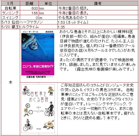 2012_5_月報