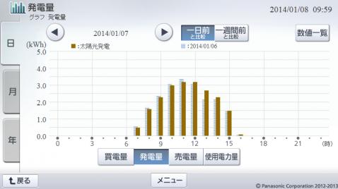 20140107hemsgraph.png