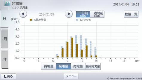 20140108hemsgraph.png