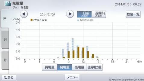20140109hemsgraph.png