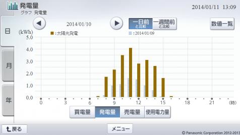 20140110hemsgraph.png