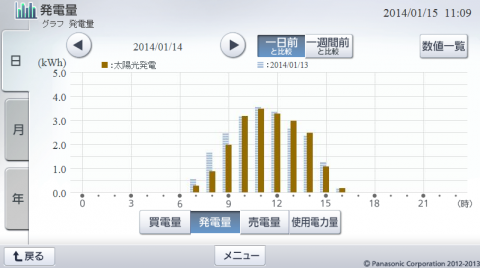 20140114hemsgraph.png