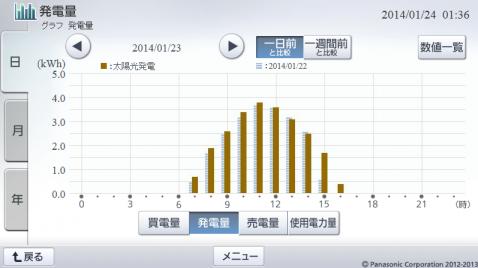 20140123hemsgraph.png