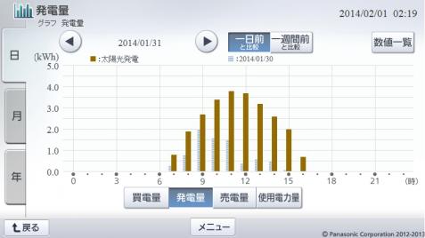 20140131hemsgraph.png