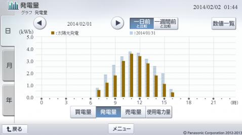 20140201hemsgraph.png