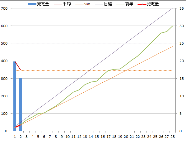 20140202graph.png