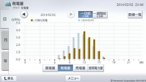 20140202hemsgraph.png
