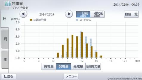 20140203hemsgraph.png