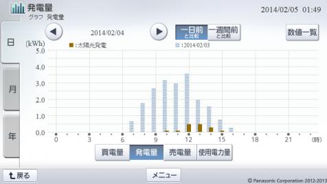 20140204hemsgraph.png
