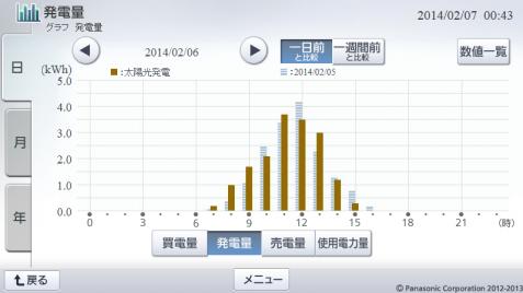 20140206hemsgraph.png