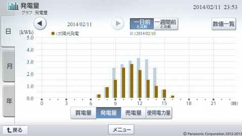 20140211hemsgraph.png