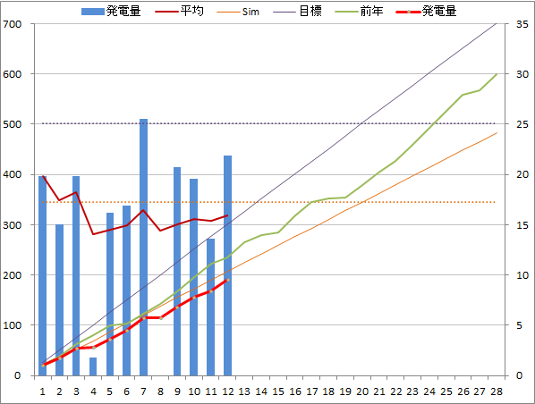 20140212graph.png