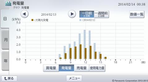 20140213hemsgraph.png