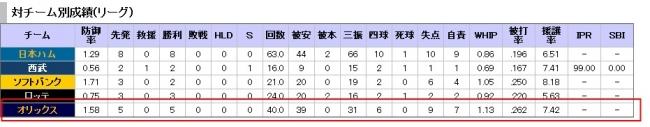 プロ野球 ヌルデータ置き場 楽天 - 投手成績 18 田中将大 -