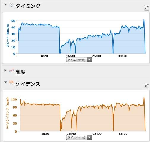 20141206CAAD10走行データ
