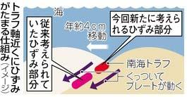駿河湾海底ひずみ2