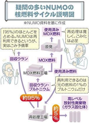 核燃料サイクルdc