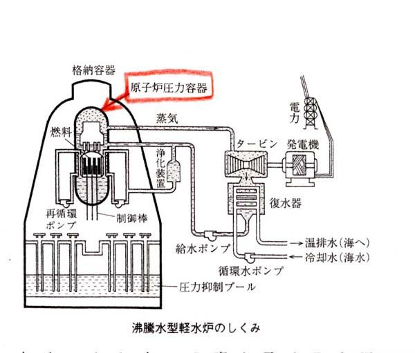 原子炉・圧力容器