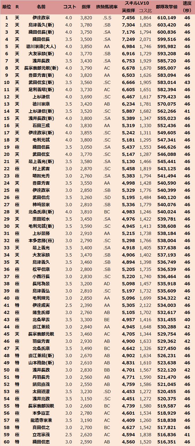 速度鉄騎馬LV10(2013.1)