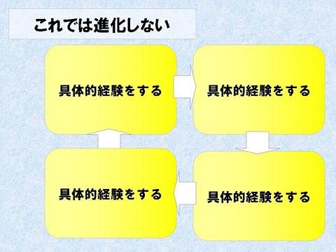 経験学習サイクル ×