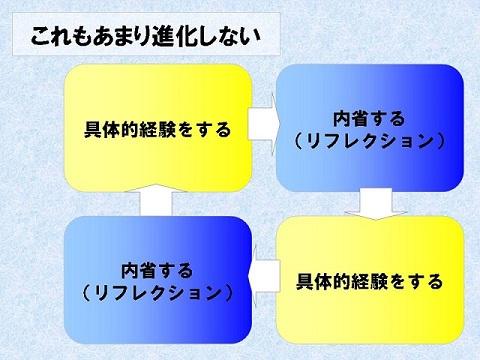 経験学習サイクル △