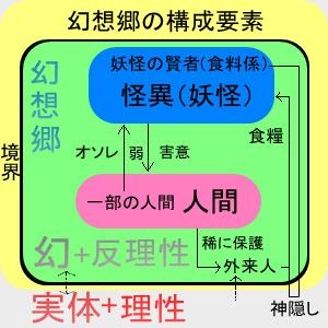 幻想郷構成③