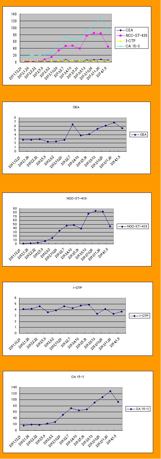 2014年1月数値グラフ最新版