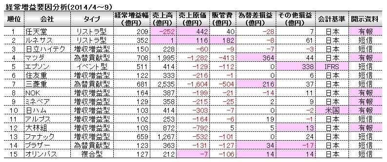 経営管理会計トピック_2014年上期_経常増益要因分析