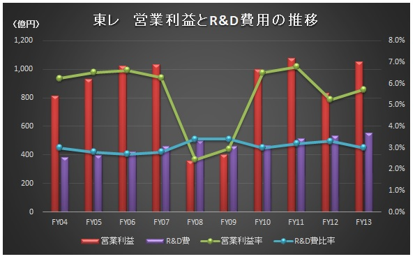 経営管理会計トピック_東レ_R&D推移_グラフ