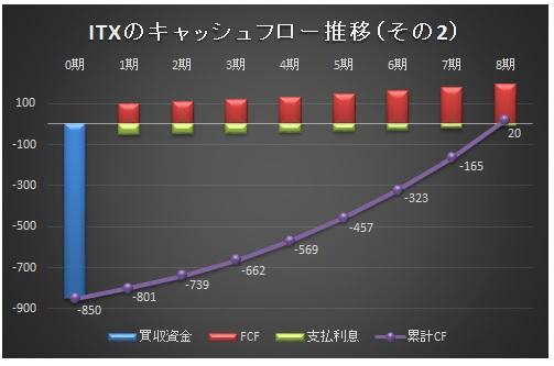 経営管理会計トピック_ITX買収シナリオ2_グラフ
