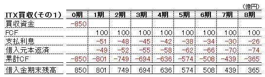 経営管理会計トピック_ITX買収シナリオ1_数表