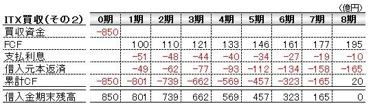 経営管理会計トピック_ITX買収シナリオ2_数表