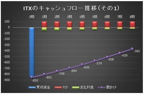 経営管理会計トピック_ITX買収シナリオ1_グラフ