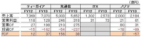 経営管理会計トピック_携帯電話販売会社数値比較