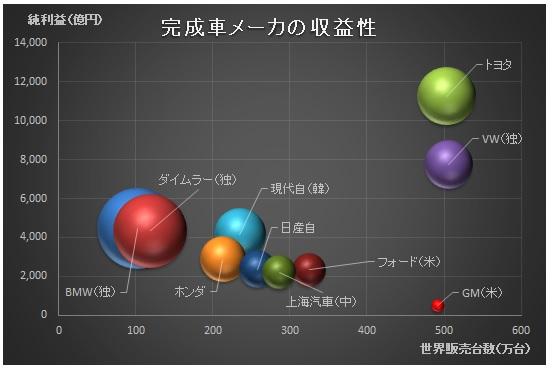 経営管理会計トピック_上期自動車販売と純利益_グラフ