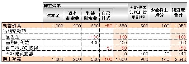 会計(基礎編)_株主資本等変動計算書_フォーム