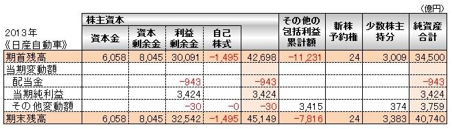 会計(基礎編)_株主資本等変動計算書_日産自動車