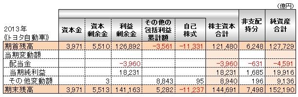 会計(基礎編)_株主資本等変動計算書_トヨタ自動車