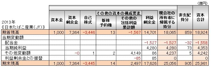会計(基礎編)_株主資本等変動計算書_JT