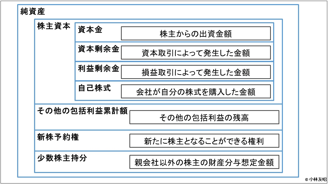 会計(基礎編)_株主資本等変動計算書の内容